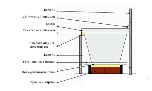Схема монтажа экранов для ванн 284