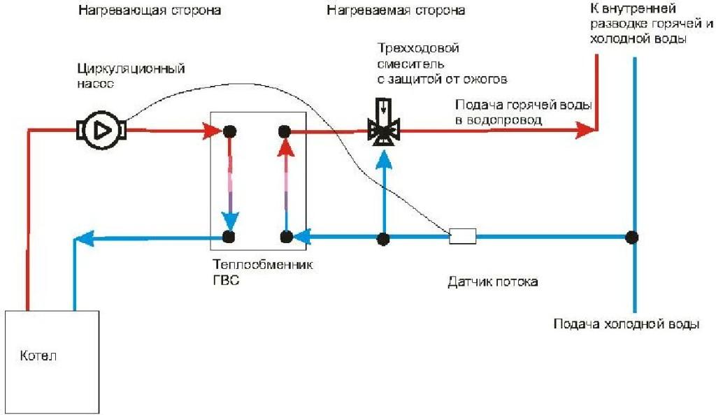 Горячей воды в квартире теплообменники Уплотнения теплообменника КС 13 Тамбов
