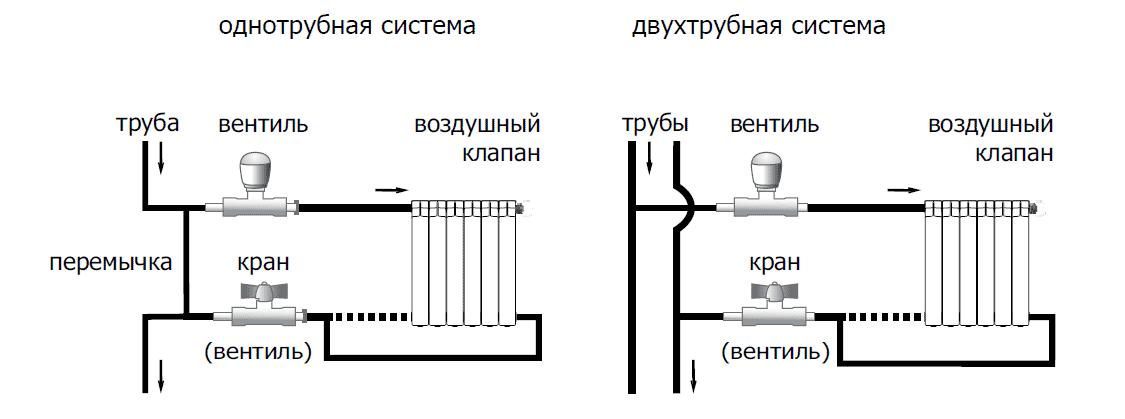 Трубы в систему отопления своими руками фото 351