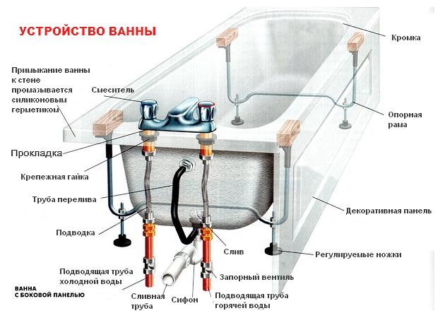Как установить ванну своими руками на ножках фото 572