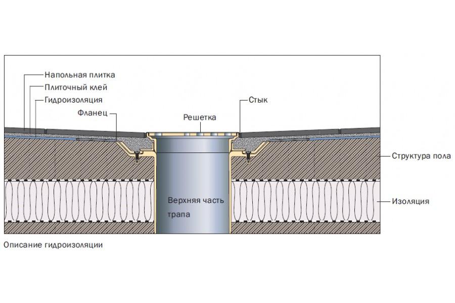 Скважину гидроизоляция колодцев под