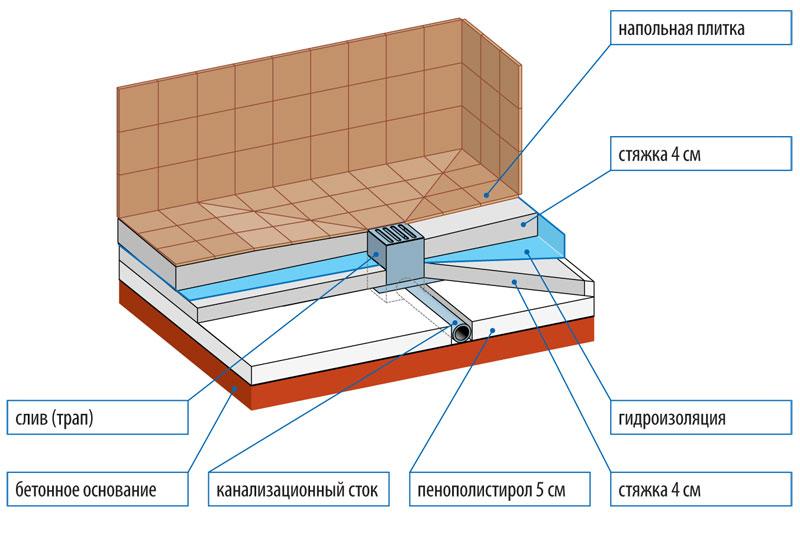 Гидроизоляция минераловатных плит